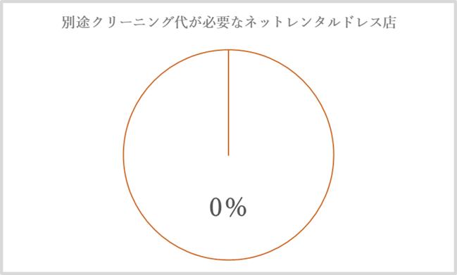 クリーニンググラフ-2